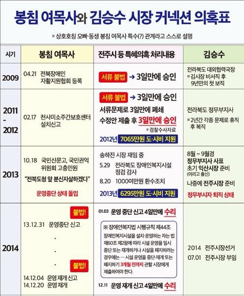 봉침목사-김승수 관계정리_1.jpg