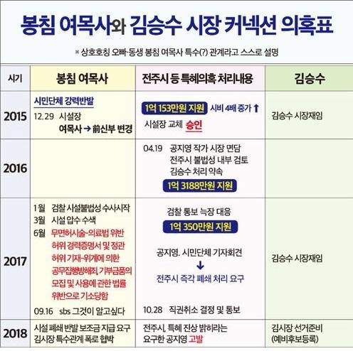 봉침목사-김승수 관계정리_2.jpg