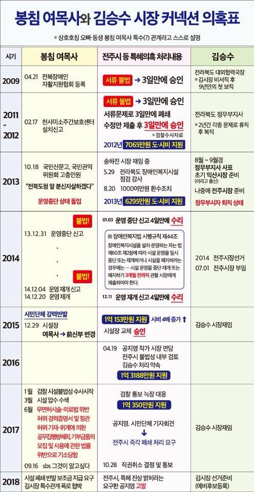18.3.12_봉침목사-김승수 관계정리_0.jpg