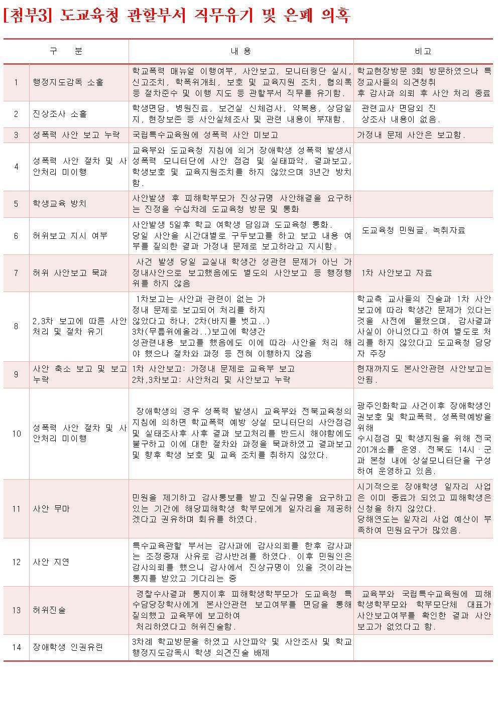 15.8.17_선화학교 성폭력 은폐 기자회견문(장교연)005.jpg