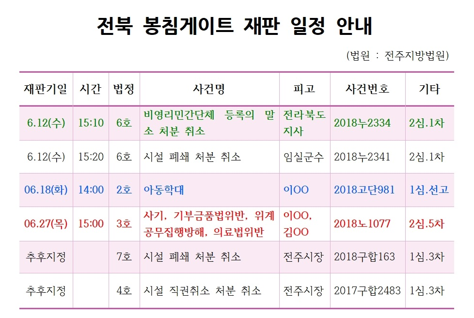 19.6.12 전북 봉침게이트_단체등록말소.임실시설폐쇄 2심1차001001.jpg