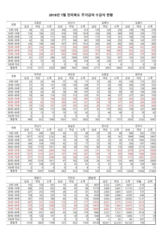 201907_전북(시군별)주거급여 수급자수(중복허용)a.jpg