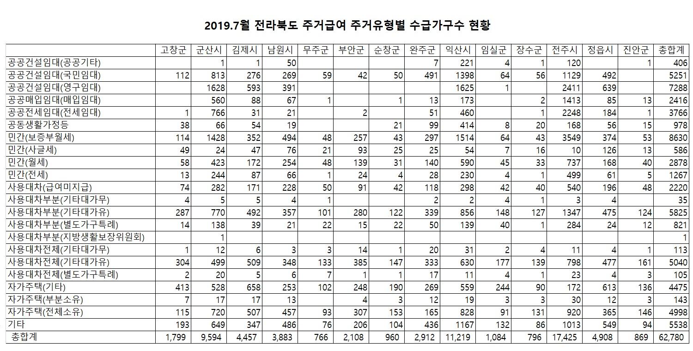 201907_전북(시군별)주거급여 주거유형별 수급가구수.jpg
