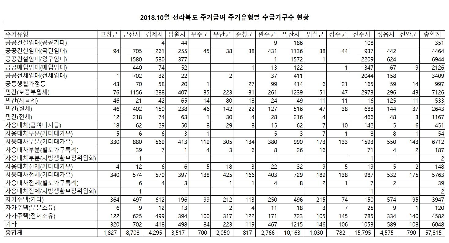 201810_전북(시군별)주거급여 주거유형별 수급가구수.jpg
