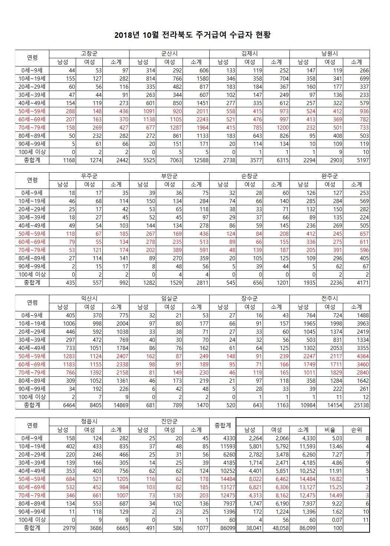 201810_전북(시군별)주거급여 수급자수(중복허용)a.jpg