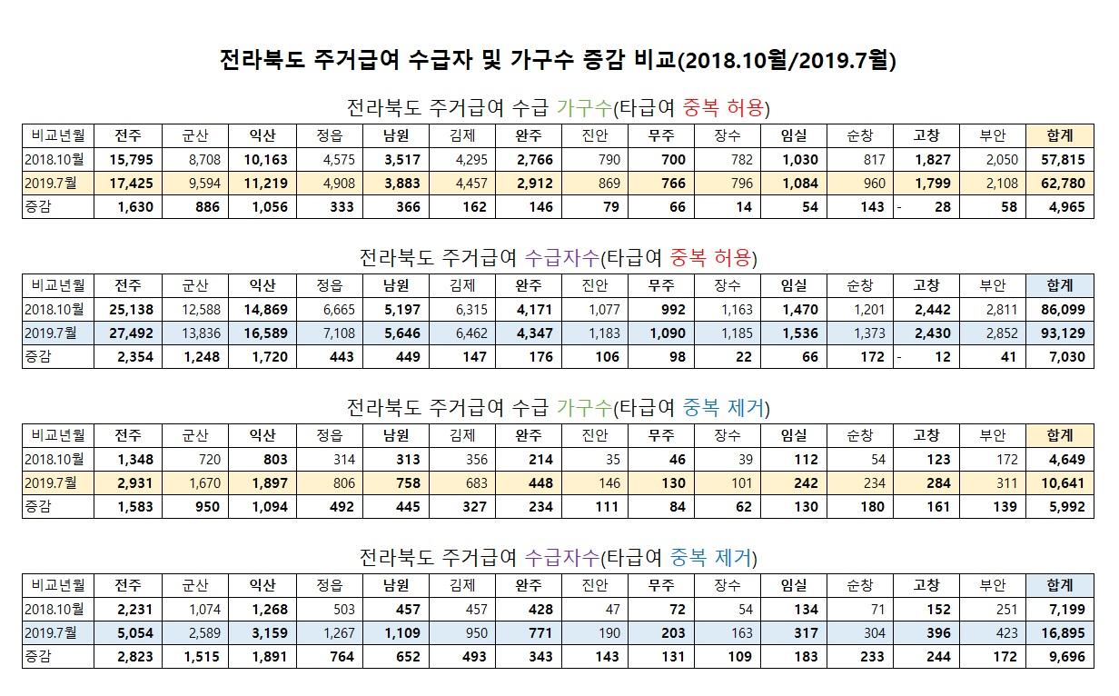19.8.23_전북도 주거급여 수급자.가구 증감비교(18.10-19.7).jpg