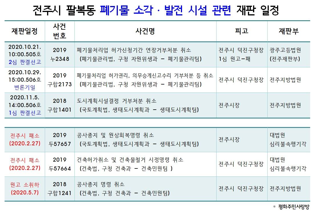 20.10.21_전주시 팔복동 폐기물 소각발전시설 재판일정_2심 판결선고.jpg
