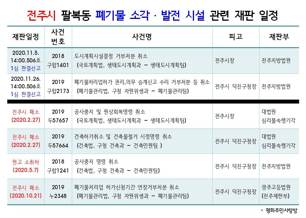 20.11.5_전주시 팔복동 폐기물 소각발전시설 재판일정_1심 판결선고.jpg