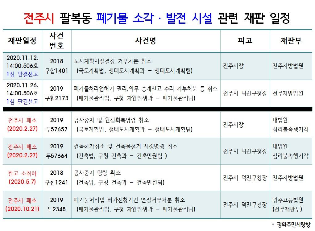 20.11.12_전주시 팔복동 폐기물 소각발전시설 재판일정_1심 판결선고.jpg