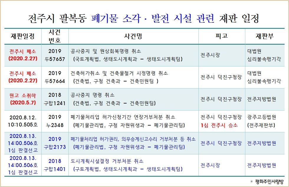 20.7.9_전주시 팔복동 폐기물 소각발전시설 재판일정(기일변경).jpg