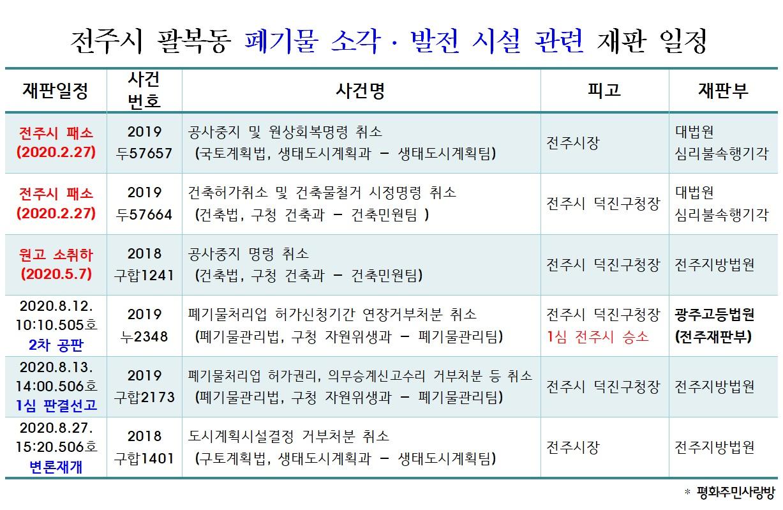 20.8.12_전주시 팔복동 폐기물 소각발전시설 재판일정(변론재개).jpg