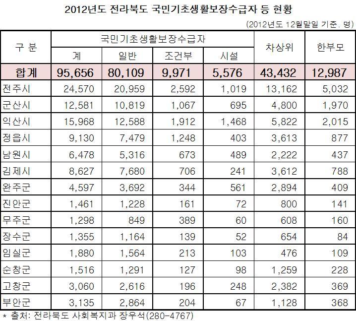 2012년도 전라북도 국민기초생활보장수급자 현황.jpg