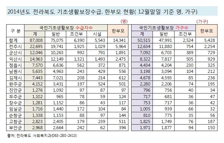 2014년 전라북도 시군별 수급자, 한부모 현황(14.12.31 기준).jpg