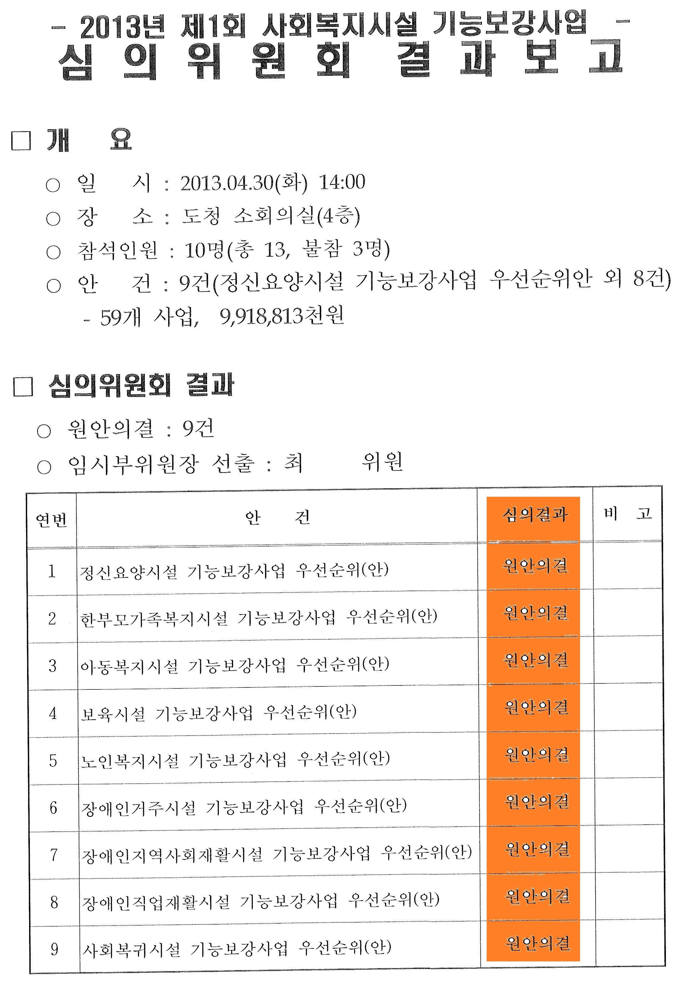 2013.5.2 전북 사회복지시설 기능보강사업 심의위원회 결과보고.jpg