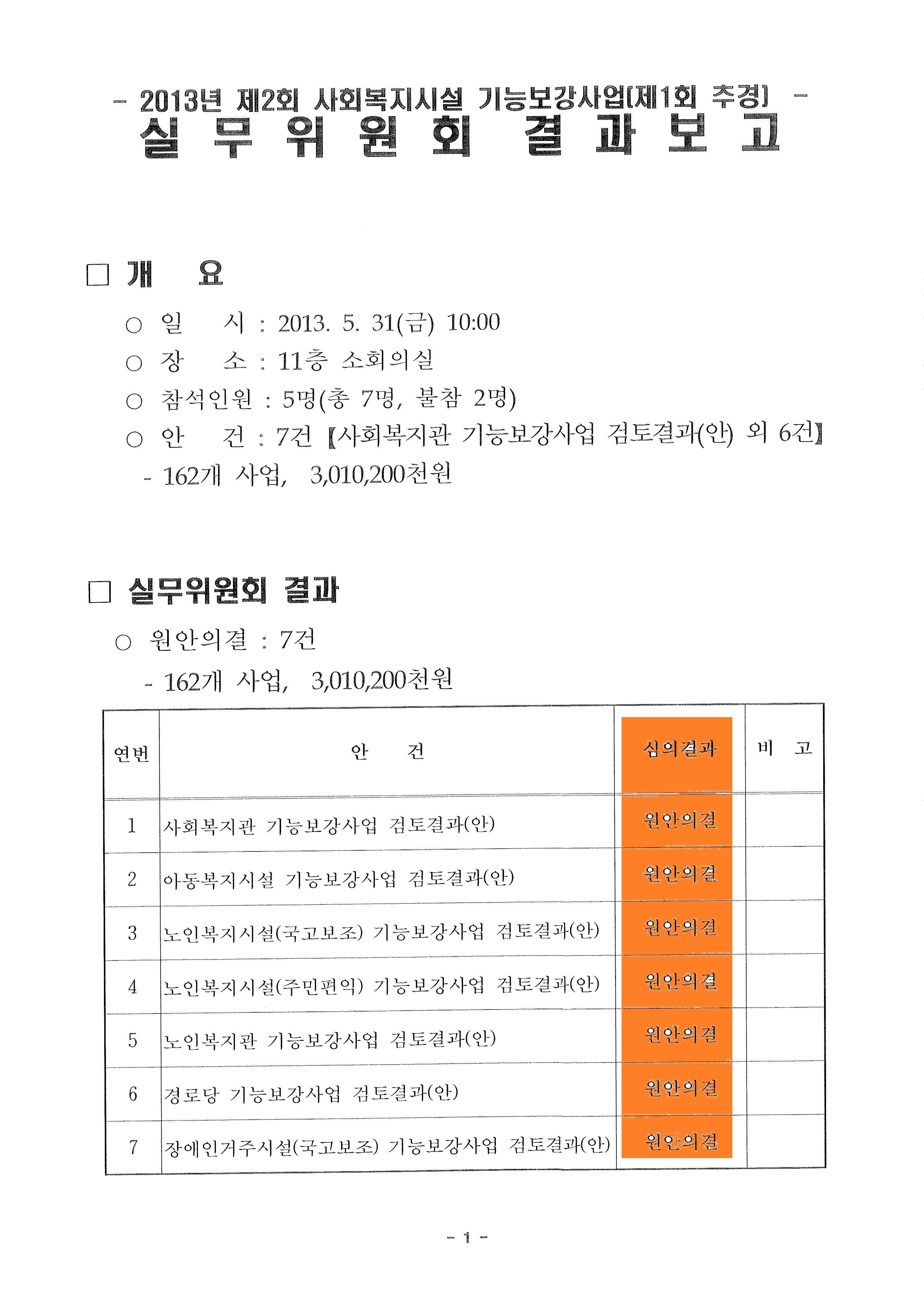 2013.5.31 전북 사회복지시설 기능보강사업 실무위 결과보고.jpg