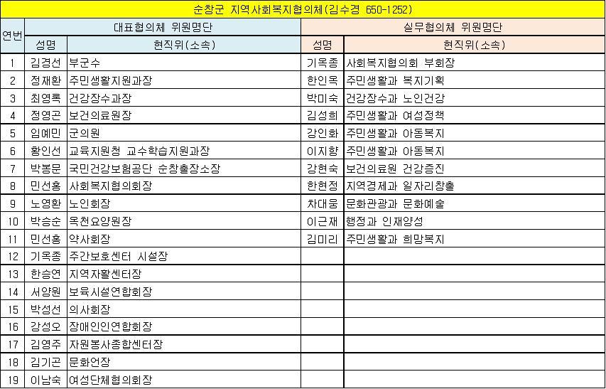 순창군 지역사회복지협의체 위원현황(13.6.1 기준).jpg