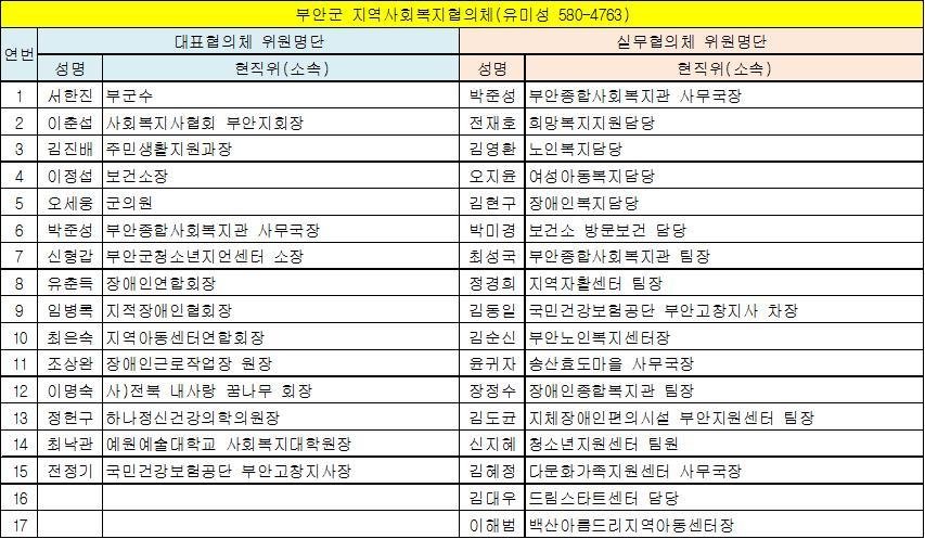 부안군 지역사회복지협의체 위원현황(13.6.1 기준).jpg