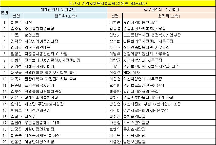 익산시 지역사회복지협의체 위원현황(13.6.1 기준).jpg