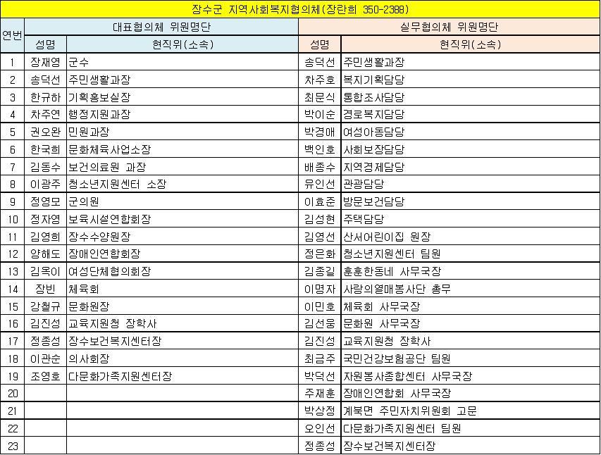 장수군 지역사회복지협의체 위원현황(13.6.1 기준).jpg