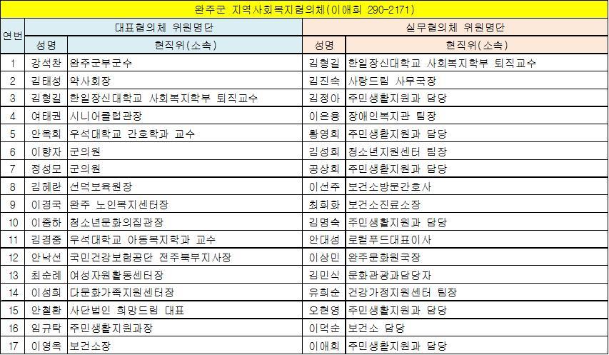 완주군 지역사회복지협의체 위원현황(13.6.1 기준).jpg