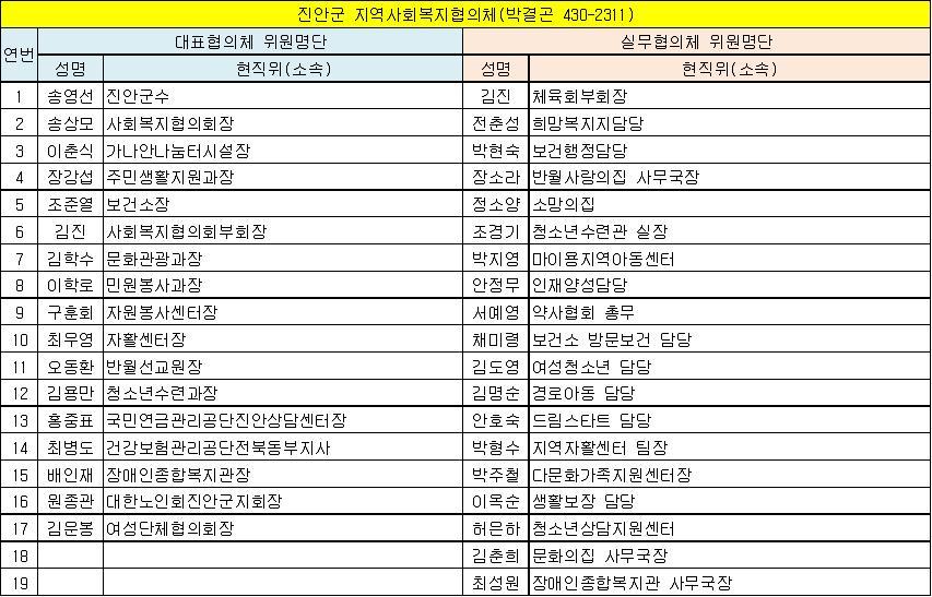 진안군 지역사회복지협의체 위원현황(13.6.1 기준).jpg