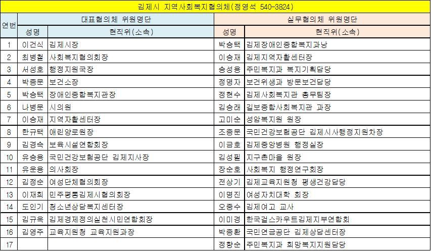 김제시 지역사회복지협의체 위원현황(13.6.1 기준).jpg