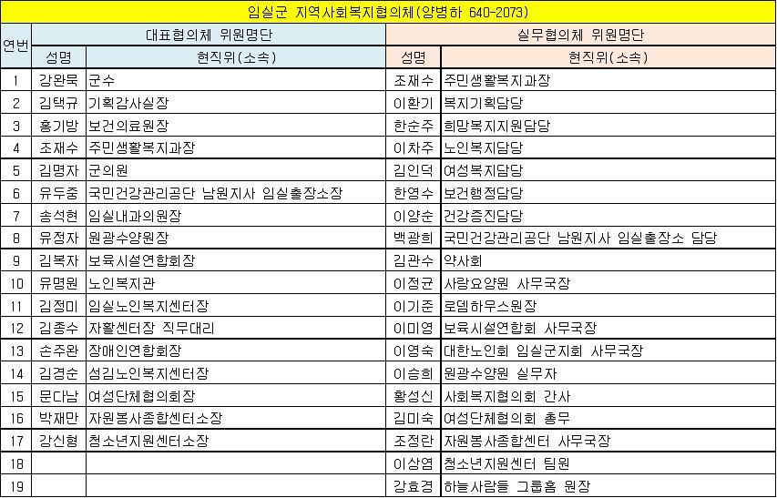 임실군 지역사회복지협의체 위원현황(13.6.1 기준).jpg