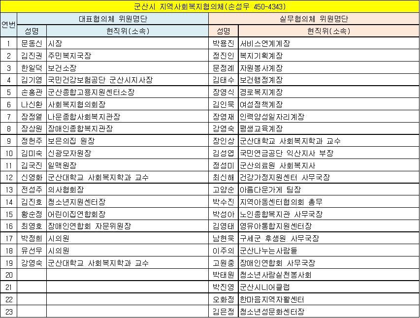 군산시 지역사회복지협의체 위원현황(13.6.1 기준).jpg