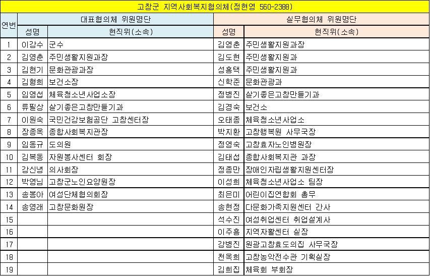 고창군 지역사회복지협의체 위원현황(13.6.1 기준).jpg