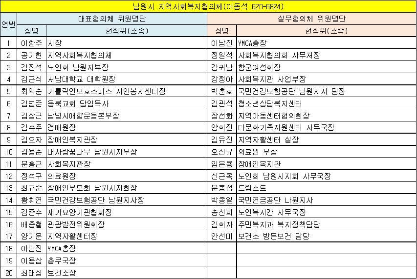 남원시 지역사회복지협의체 위원현황(13.6.1 기준).jpg