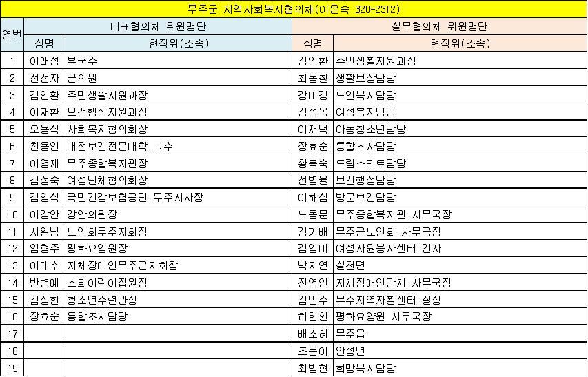 무주군 지역사회복지협의체 위원현황(13.6.1 기준).jpg