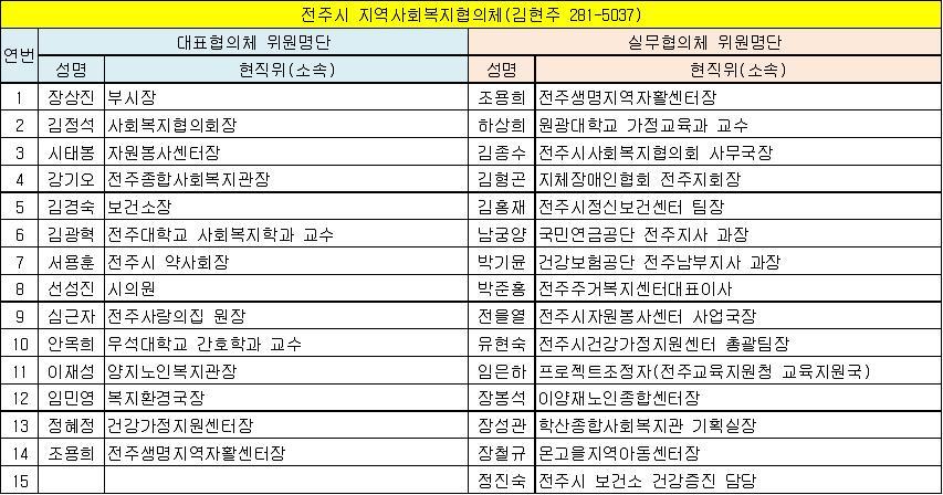 전주시 지역사회복지협의체 위원현황(13.6.1 기준).jpg