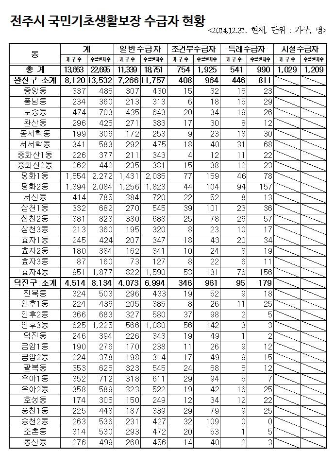 14.12.31_전주시 국민기초생활 수급자 현황.jpg