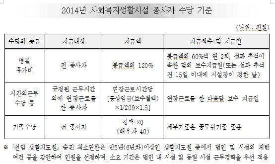 2014년 사회복지시설(생활)종사자인건비 가이드라인_보건복지부2.jpg
