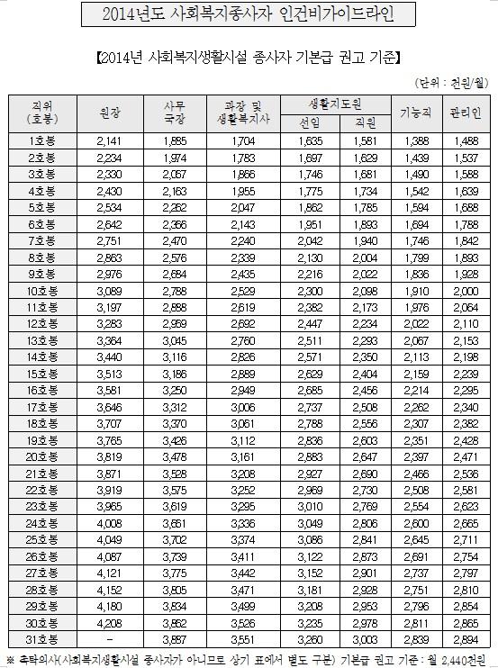 2014년 사회복지시설(생활)종사자인건비 가이드라인_보건복지부1.jpg