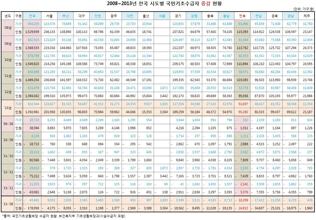 08-13_국기초 수급자 증감 현황.jpg
