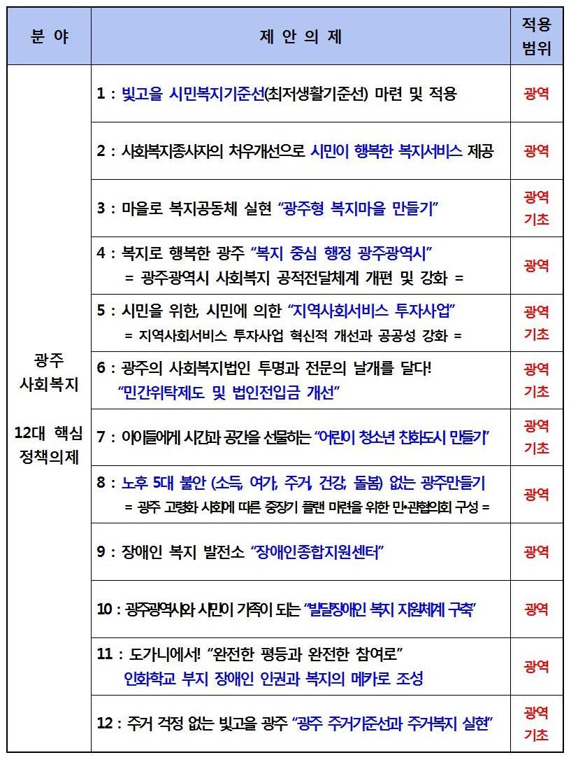 14.6.4_광주광역시 사회복지 12대 핵심 정책의제001.jpg