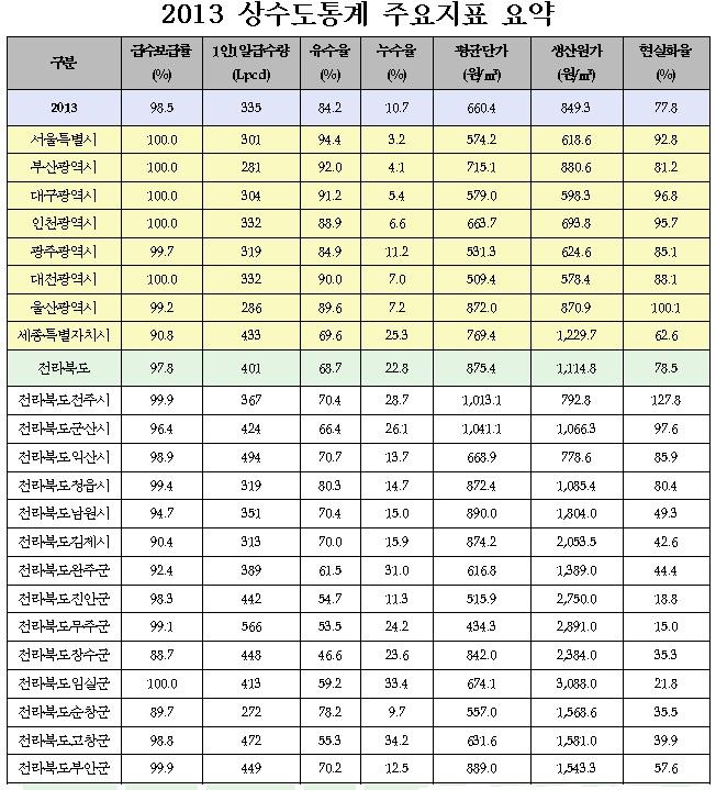 15.1.14_환경부 2013년 상수도 통계(시도별 수도요금)2.jpg