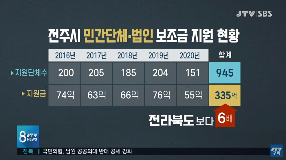 [20.9.10 JTV 연속기획3] 재정 열악한데 보조금 '흥청망청'... 이유는6.jpg