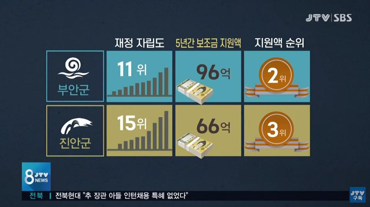 [20.9.10 JTV 연속기획3] 재정 열악한데 보조금 '흥청망청'... 이유는7.jpg