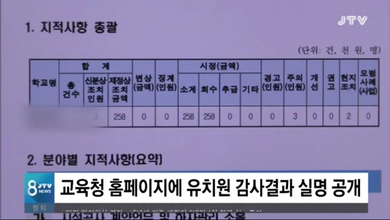 [18.10.25 JTV] 전북교육청, 유치원 감사결과 실명공개...175건 적발4.jpg