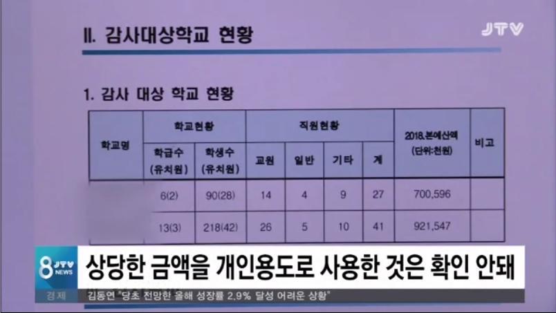 [18.10.25 JTV] 전북교육청, 유치원 감사결과 실명공개...175건 적발9.jpg