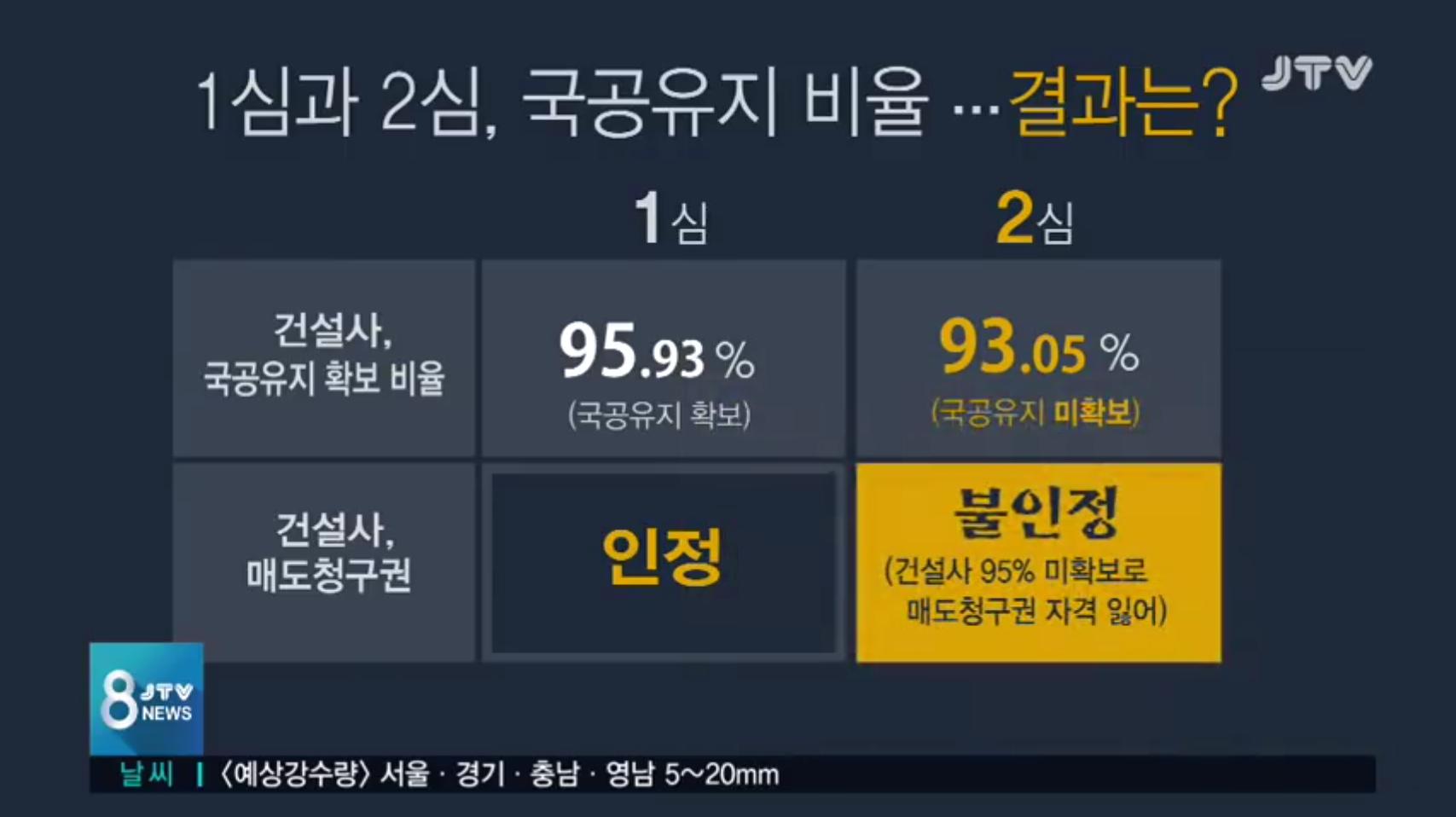 [19.4.25 JTV] 전주시, 정보공개 거부(토지사용승낙서, 국공유지 비율)로 주민은 2년 넘게 소송에 시달려4.png