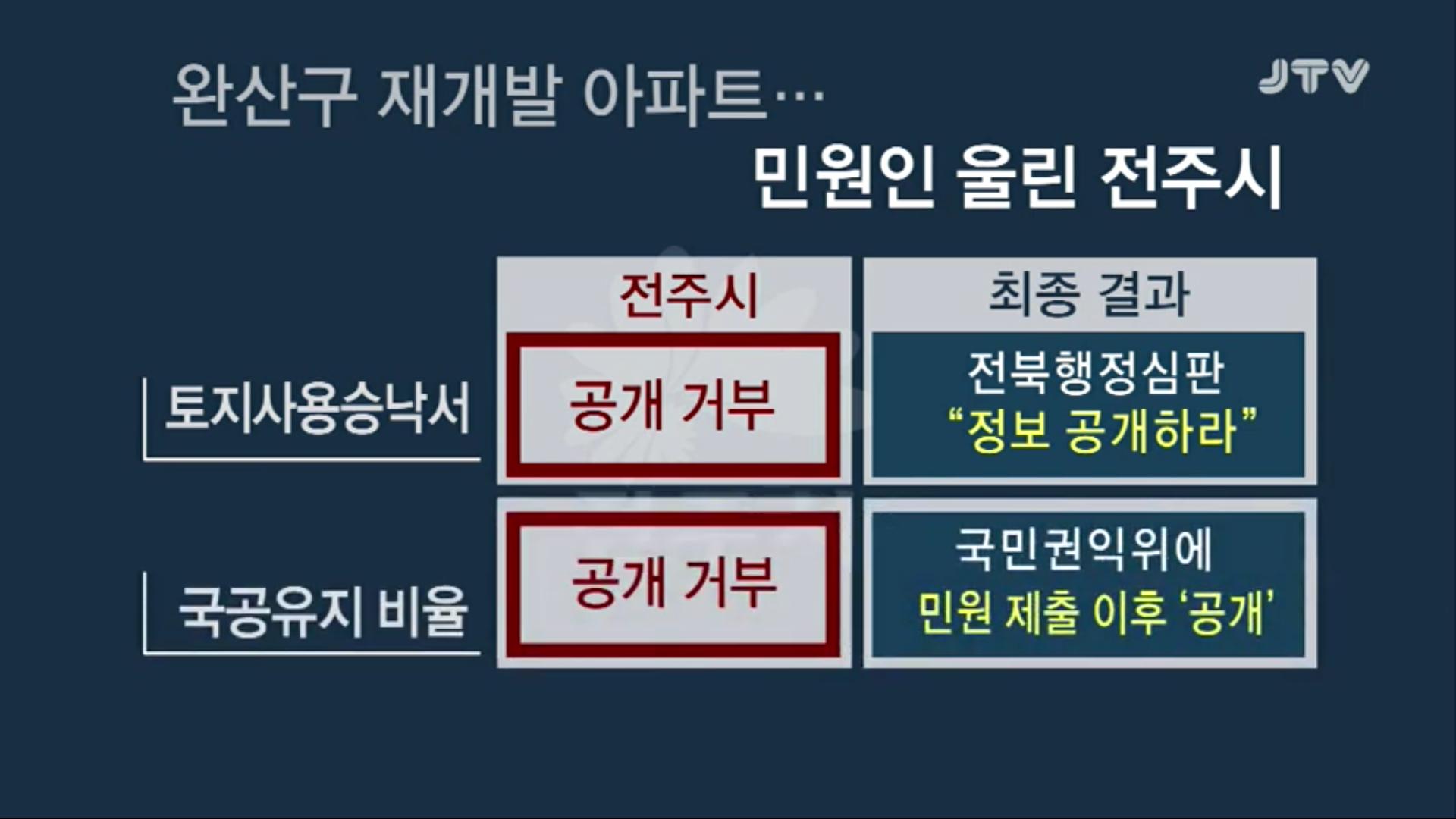 [19.5.3 JTV 현장스토리 판] 고소, 고발 당한 전주시장... 미심쩍은 건축행정5.png