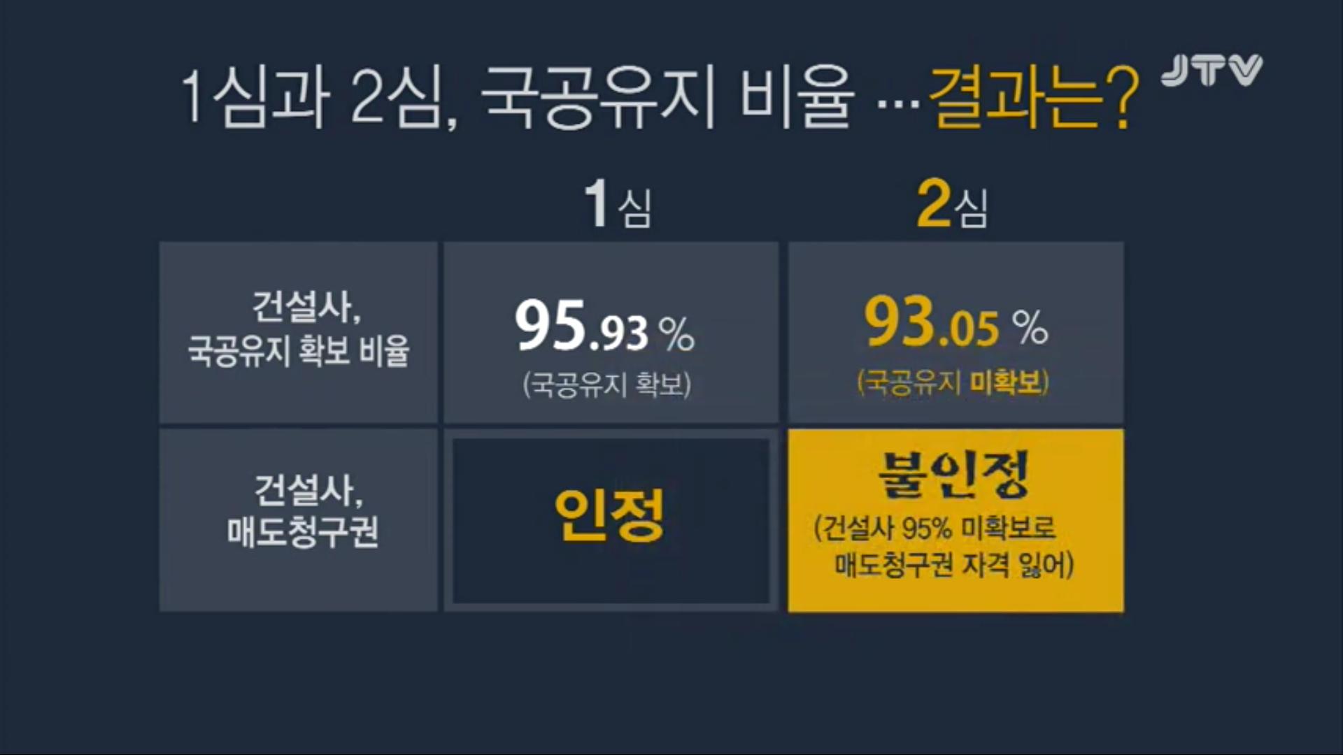 [19.5.3 JTV 현장스토리 판] 고소, 고발 당한 전주시장... 미심쩍은 건축행정4.png