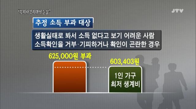 [14.3.21 JTV 시사기획 판] 복지사각지대의 눈물(1) 부양의무제.추정소득3.png