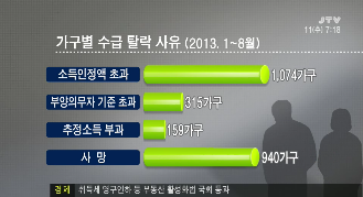 [13.12.11 JTV] 전북도, 수급자 탈락 '급증'3.png
