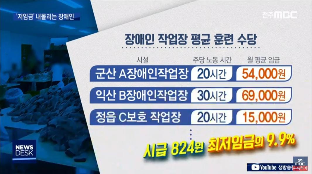[19.7.16 전주MBC] 장애인 훈련수당 시간당 824원(최저임금의 9.9%), 시설 마음대로 책정해3.jpg