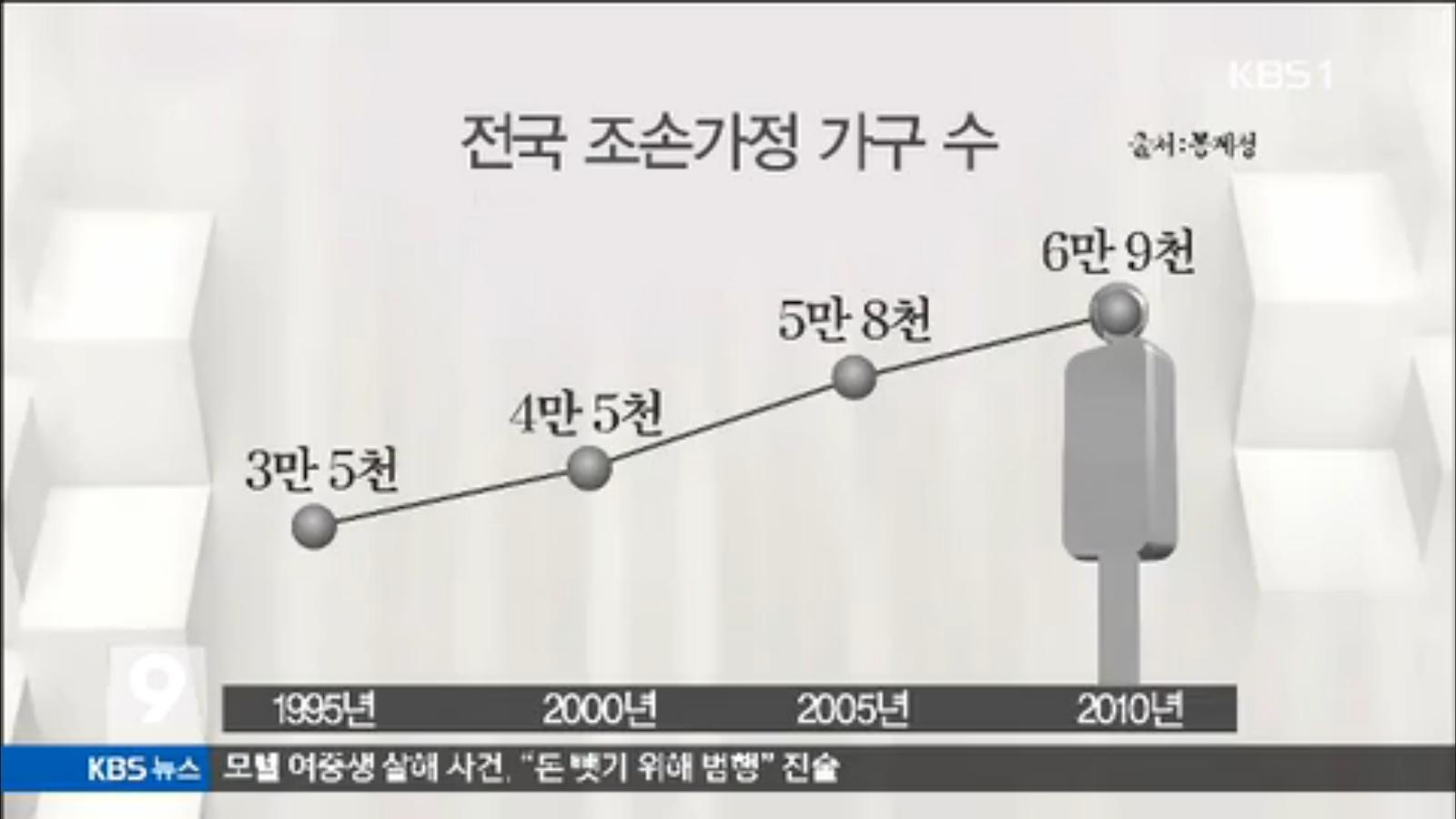 [15.3.31 KBS전주] 조손가정 급증..사회적 관심 필요해2.jpg