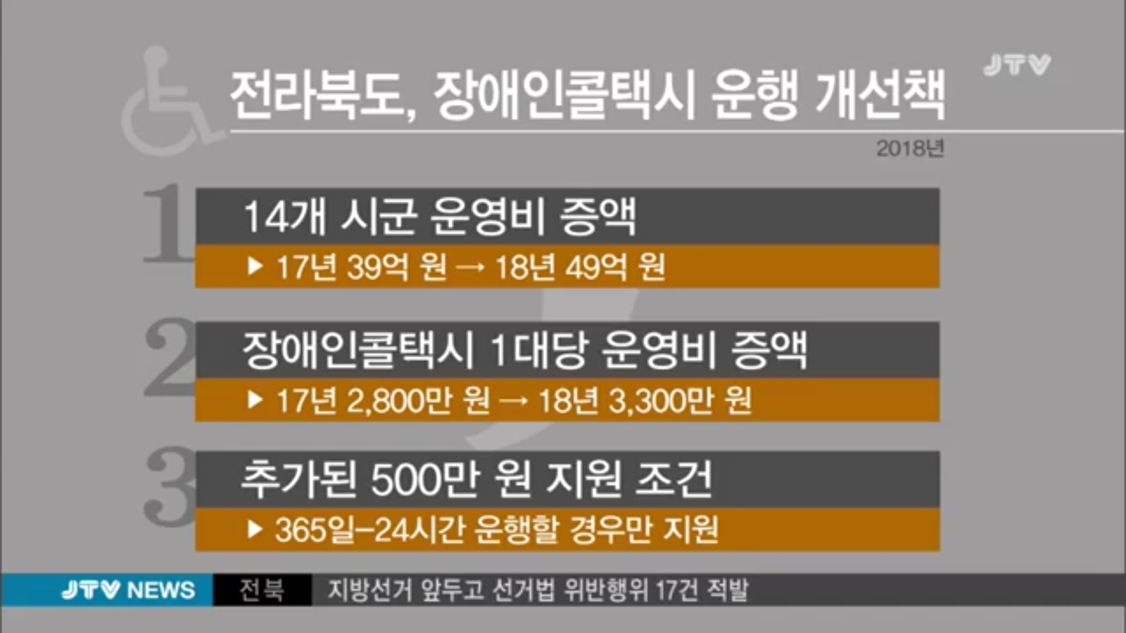 [18.1.25 JTV] 전북도, 356일 24시간 장애인콜택시 운영키로2.jpg